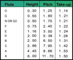 Corrugated Flute Chart