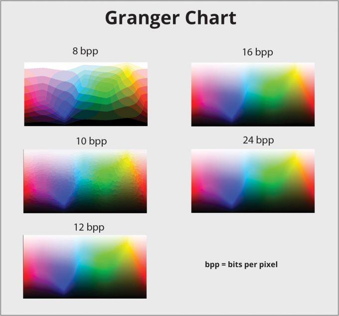 Spektrum warna Ganger Chart dengan perbedaan bpp