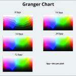 Spektrum warna Ganger Chart