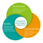 Corporate Sutainable Operation