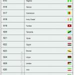 Kode Negara Barcode GS1